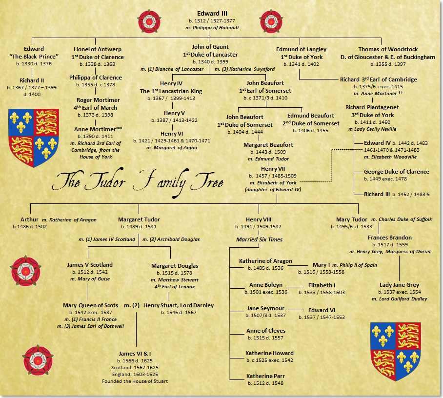 The Tudor Family Tree The Tudor Family Tree